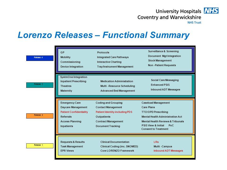 Lorenzo Releases – Functional Summary