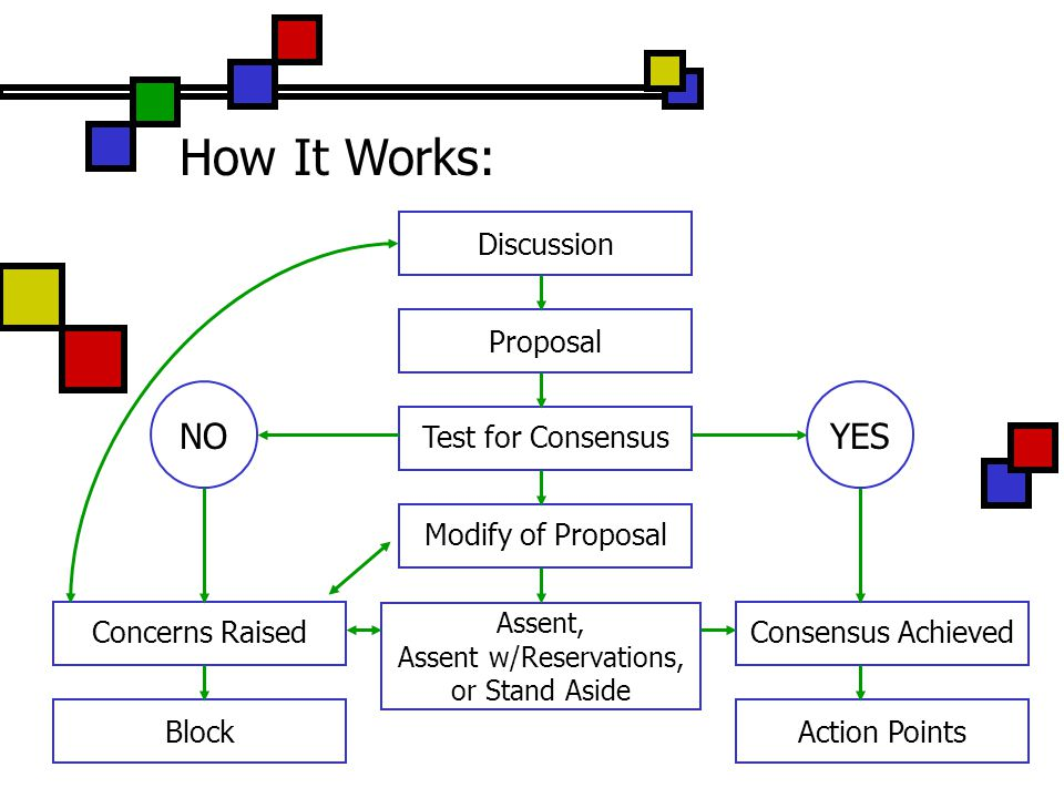 Discussion Proposal Test for Consensus NOYES Modify of Proposal Assent, Assent w/Reservations, or Stand Aside Concerns RaisedConsensus Achieved Action PointsBlock How It Works:
