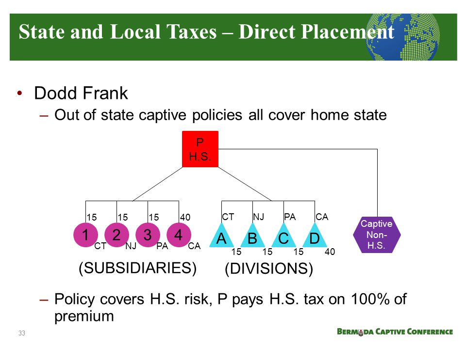 Dodd Frank –Out of state captive policies all cover home state –Policy covers H.S. risk, P pays H.S. tax on 100% of premium State and Local Taxes – Di