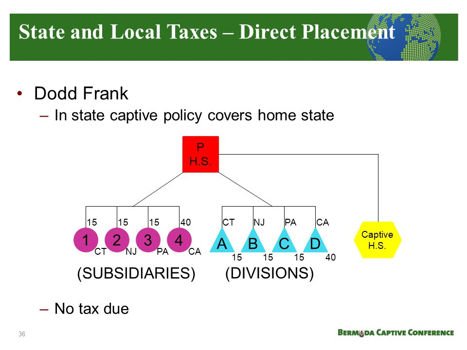 Dodd Frank –In state captive policy covers home state –No tax due State and Local Taxes – Direct Placement (SUBSIDIARIES) (DIVISIONS) 1234 ABCD Captiv