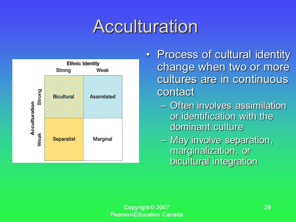 Copyright © 2007 Pearson Education Canada 29 Acculturation Process of cultural identity change when two or more cultures are in continuous contactProcess of cultural identity change when two or more cultures are in continuous contact –Often involves assimilation or identification with the dominant culture –May involve separation, marginalization, or bicultural integration