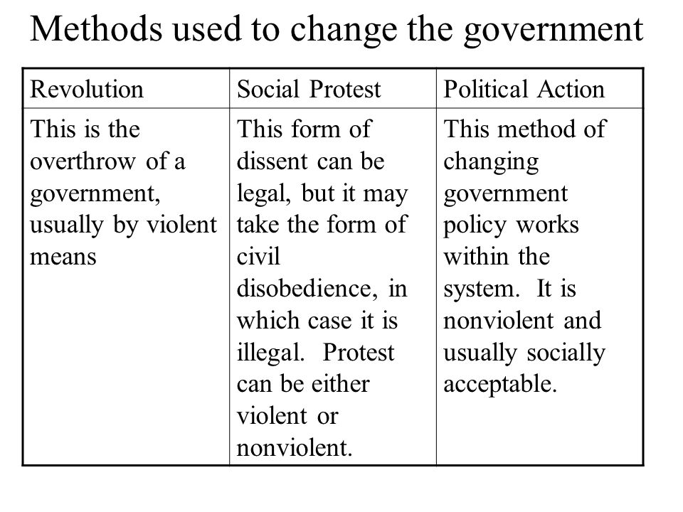 RevolutionSocial ProtestPolitical Action This is the overthrow of a government, usually by violent means This form of dissent can be legal, but it may take the form of civil disobedience, in which case it is illegal.
