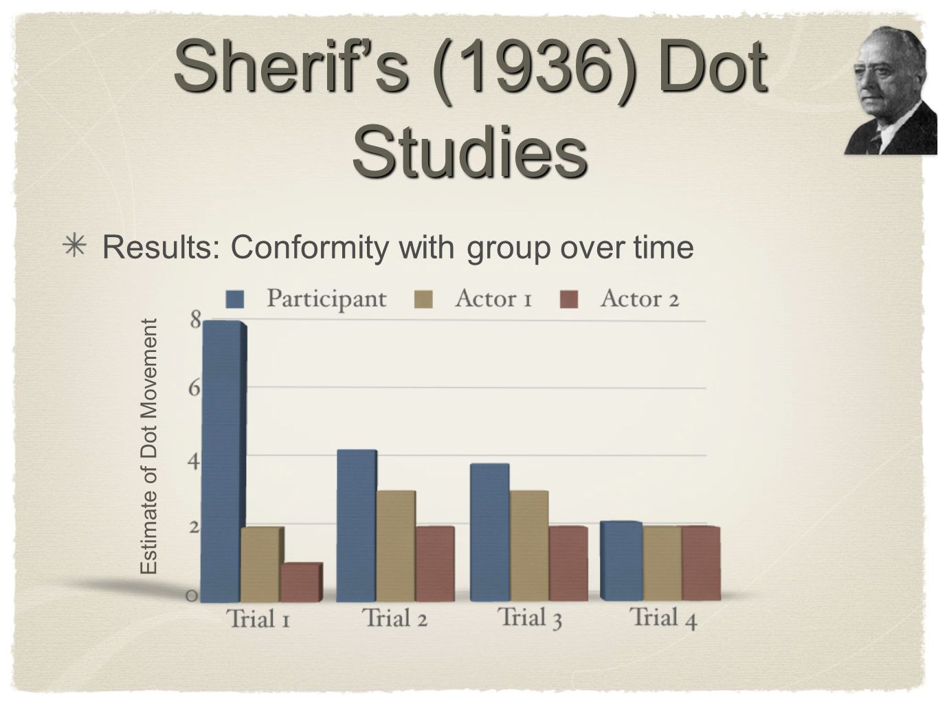 Sherif's (1936) Dot Studies Results: Conformity with group over time Estimate of Dot Movement