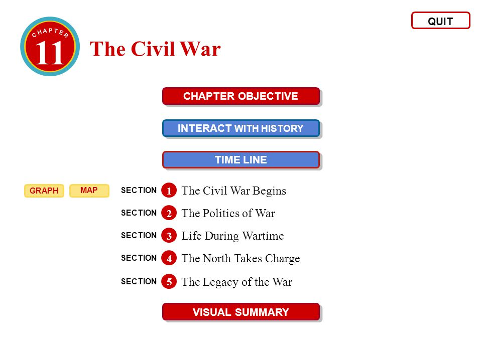 11 The Civil War QUIT CHAPTER OBJECTIVE INTERACT WITH HISTORY INTERACT WITH HISTORY TIME LINE VISUAL SUMMARY SECTION The Civil War Begins 1 SECTION Th