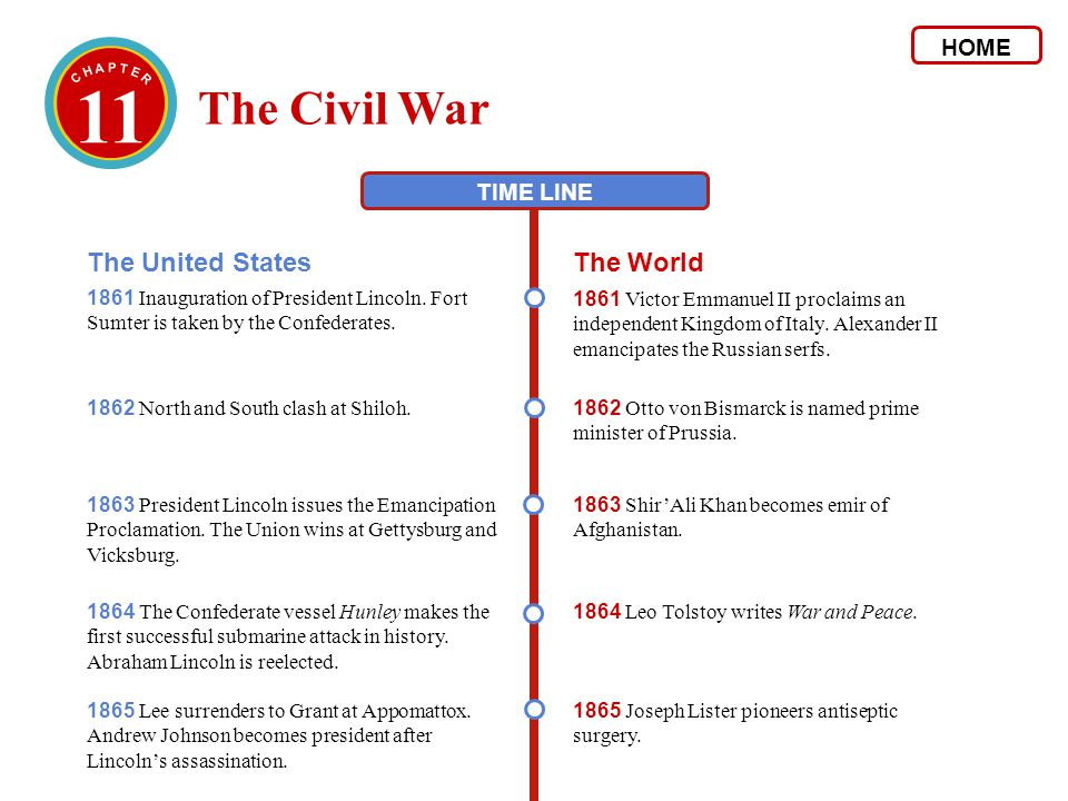 11 The United StatesThe World 1862 North and South clash at Shiloh. 1862 Otto von Bismarck is named prime minister of Prussia. 1864 The Confederate ve