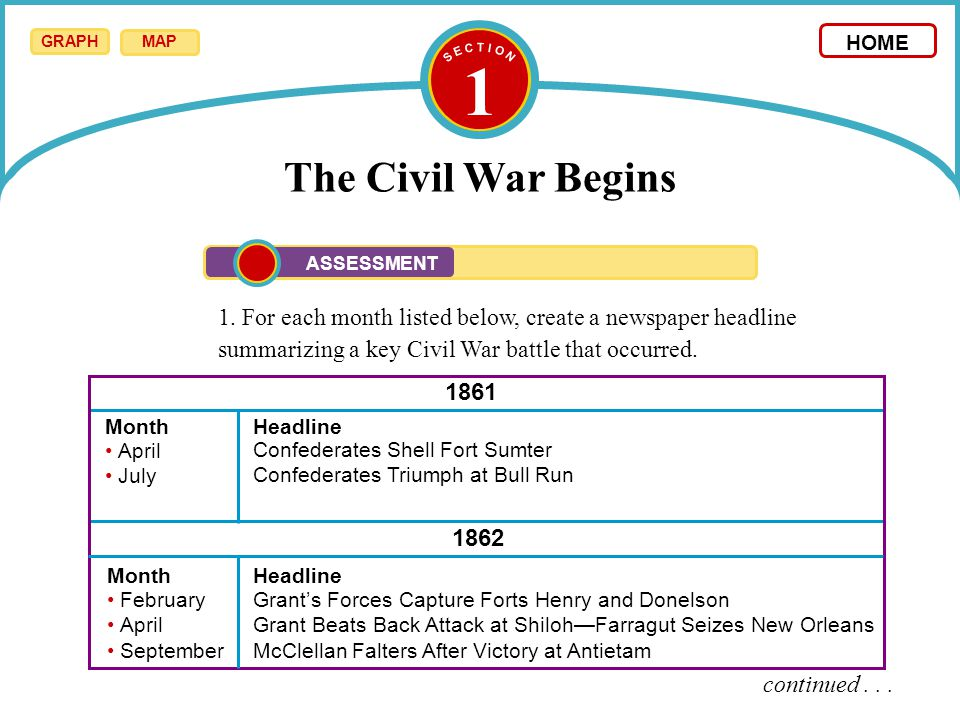 1 The Civil War Begins 1. For each month listed below, create a newspaper headline summarizing a key Civil War battle that occurred. continued... HOME