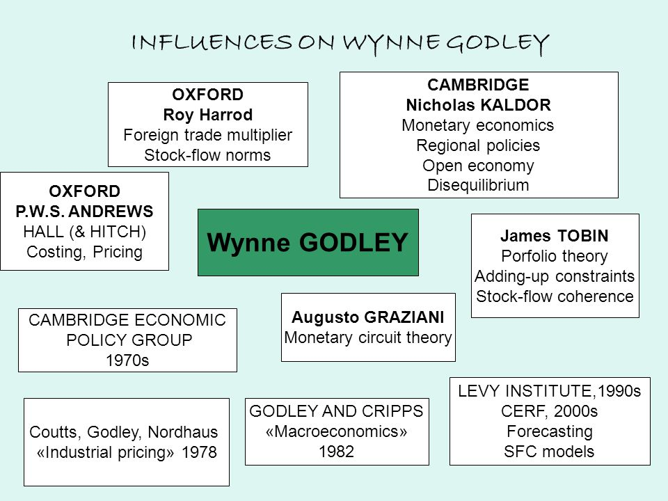 INFLUENCES ON WYNNE GODLEY Wynne GODLEY CAMBRIDGE Nicholas KALDOR Monetary economics Regional policies Open economy Disequilibrium James TOBIN Porfolio theory Adding-up constraints Stock-flow coherence OXFORD P.W.S.