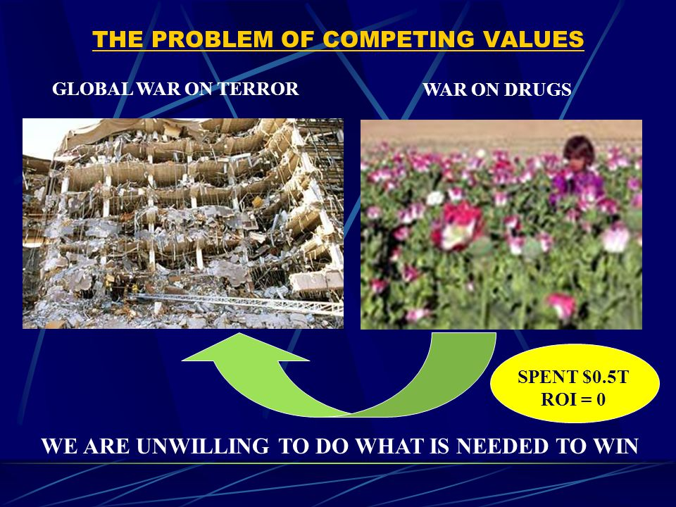 THE PROBLEM OF COMPETING VALUES GLOBAL WAR ON TERROR WAR ON DRUGS WE ARE UNWILLING TO DO WHAT IS NEEDED TO WIN SPENT $0.5T ROI = 0
