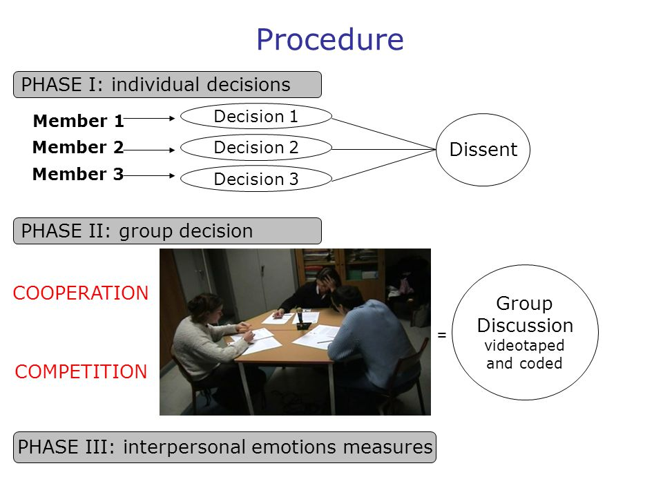 Procedure PHASE I: individual decisions Member 1 Member 2 Member 3 Decision 1 Decision 2 Decision 3 Dissent PHASE III: interpersonal emotions measures PHASE II: group decision COOPERATION COMPETITION Group Discussion videotaped and coded =