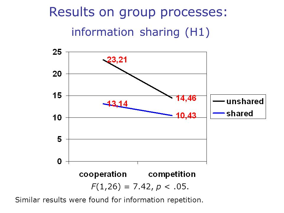 Results on group processes: information sharing (H1) F(1,26) = 7.42, p <.05.