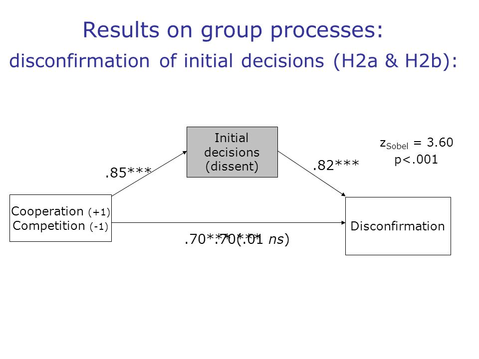 Results on group processes: disconfirmation of initial decisions (H2a & H2b): Cooperation (+1) Competition (-1) Disconfirmation.70*** (.01 ns) Initial decisions (dissent).85***.82*** z Sobel = 3.60 p<.001.70***