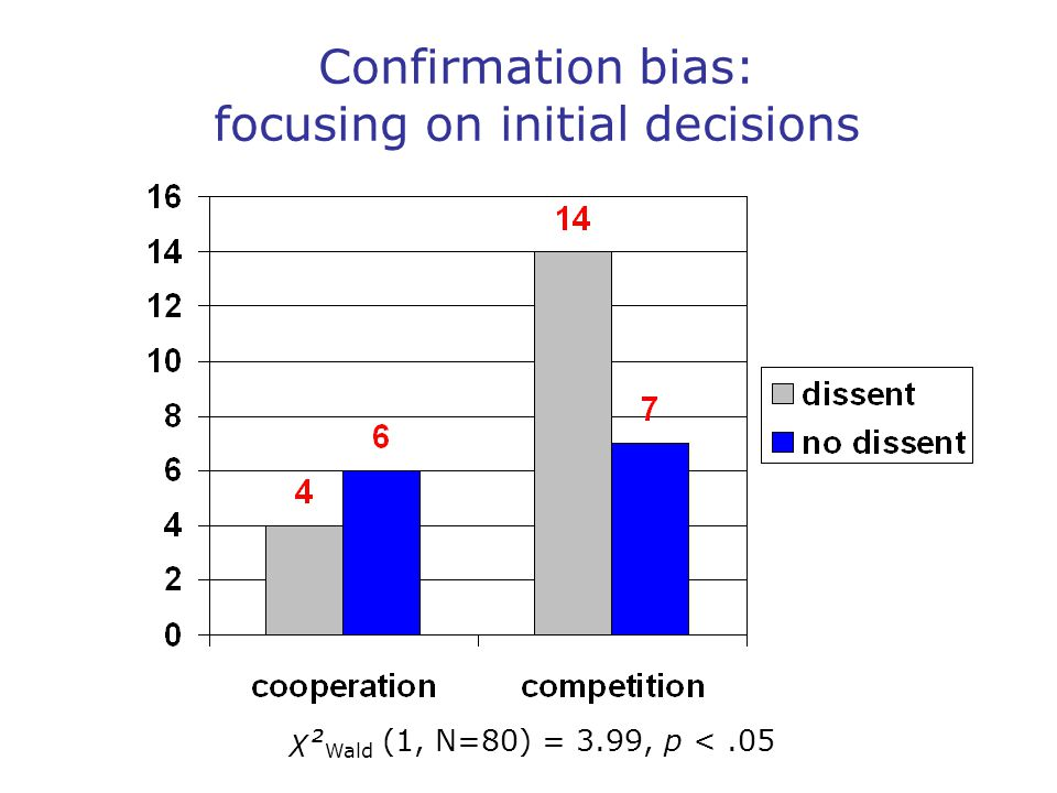 Confirmation bias: focusing on initial decisions χ² Wald (1, N=80) = 3.99, p <.05