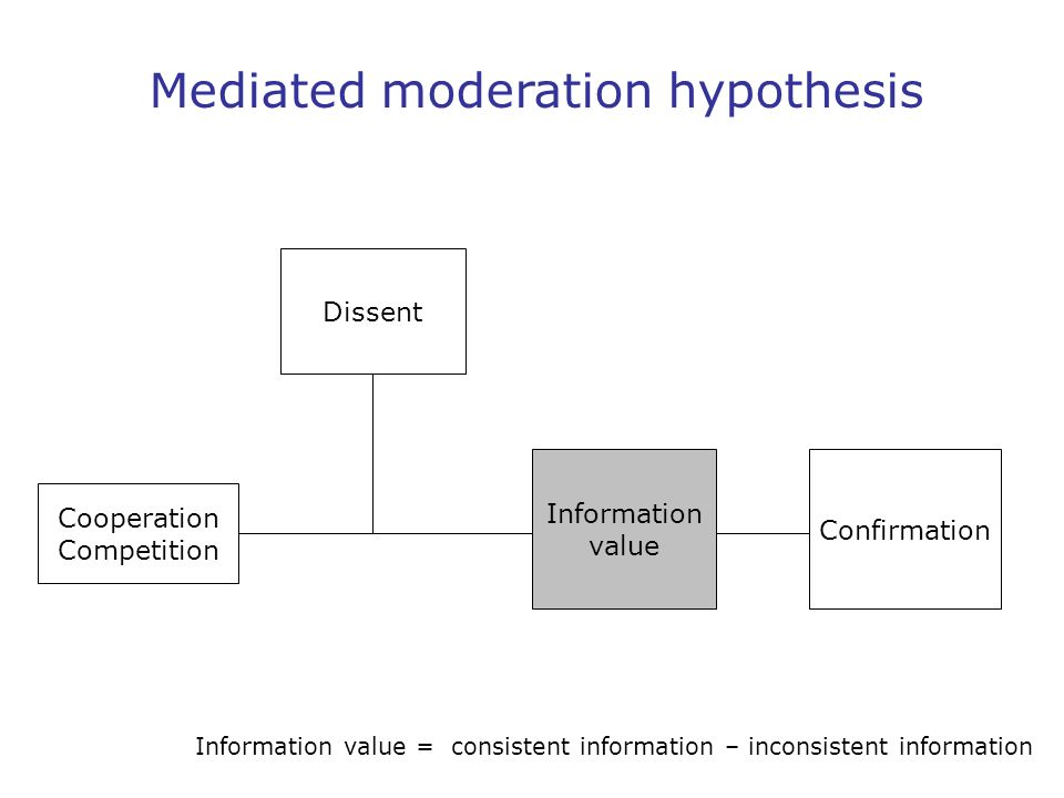 Mediated moderation hypothesis Information value = consistent information – inconsistent information Cooperation Competition Confirmation Information