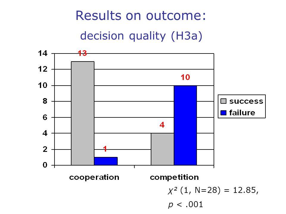 χ² (1, N=28) = 12.85, p <.001 Results on outcome: decision quality (H3a)