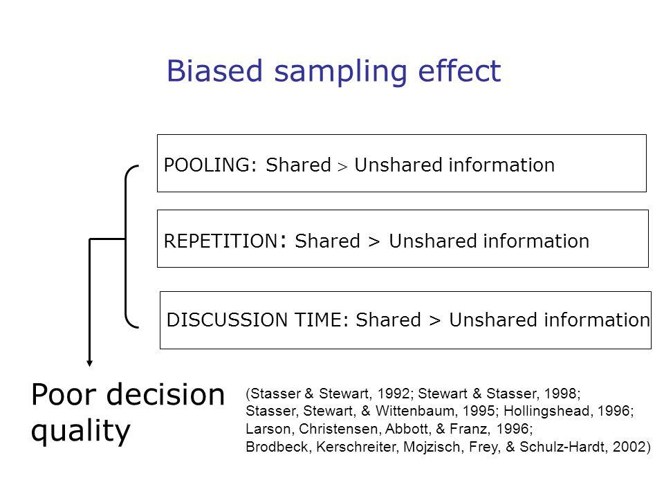 Biased sampling effect POOLING: Shared  Unshared information REPETITION : Shared > Unshared information DISCUSSION TIME: Shared > Unshared information Poor decision quality (Stasser & Stewart, 1992; Stewart & Stasser, 1998; Stasser, Stewart, & Wittenbaum, 1995; Hollingshead, 1996; Larson, Christensen, Abbott, & Franz, 1996; Brodbeck, Kerschreiter, Mojzisch, Frey, & Schulz-Hardt, 2002)