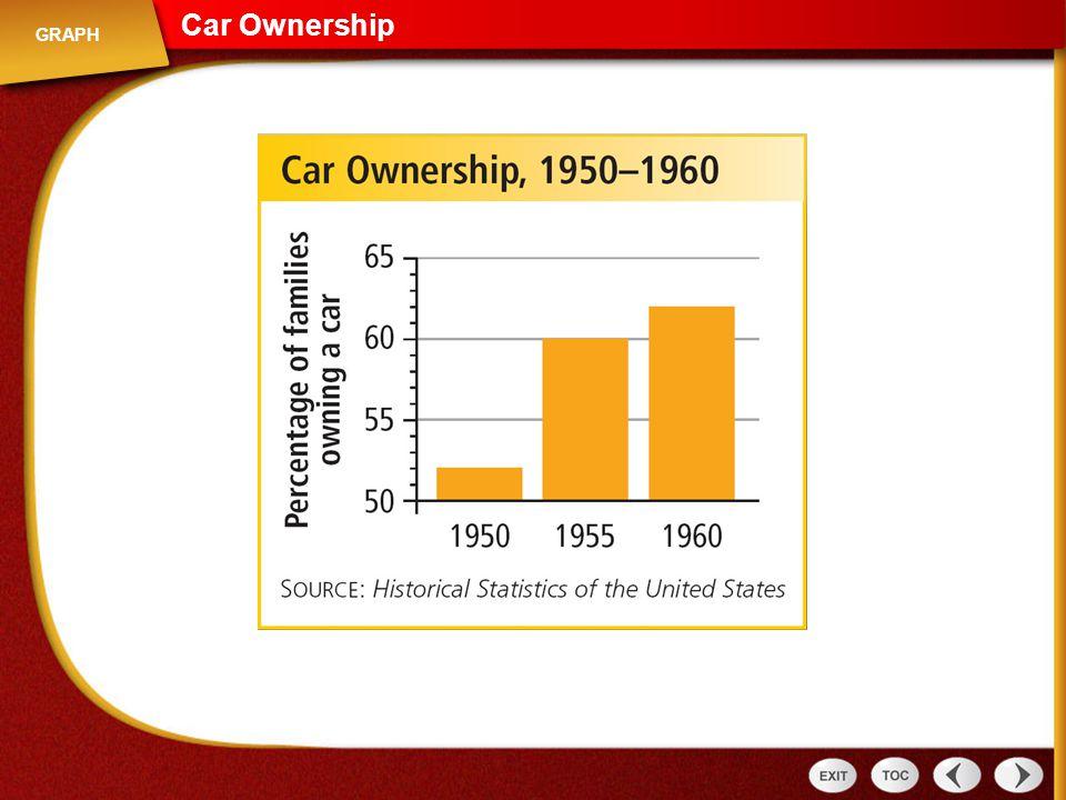Car Ownership Graph: Car Ownership GRAPH