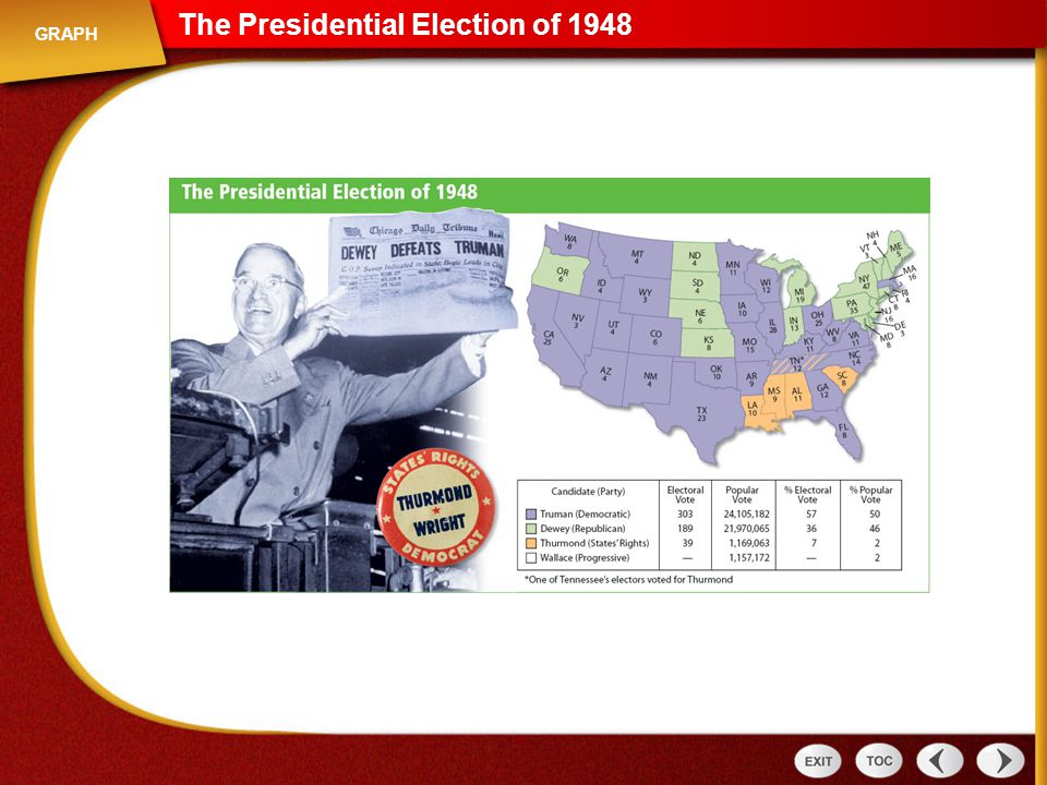 The Presidential Election of 1948 Graph: The Presidential Election of 1948 GRAPH