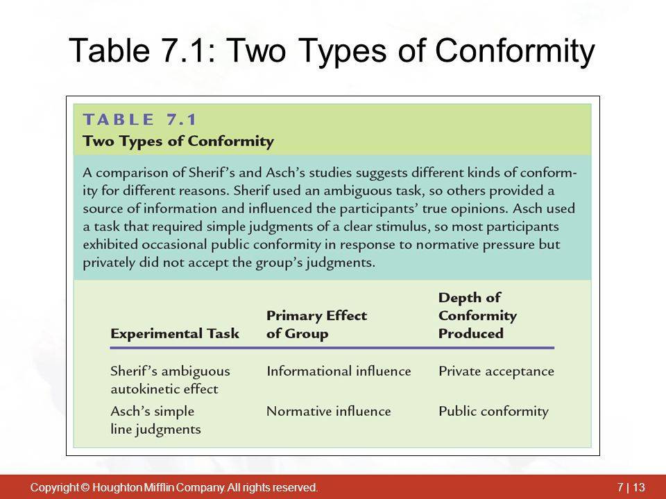 Copyright © Houghton Mifflin Company. All rights reserved.7 | 13 Table 7.1: Two Types of Conformity