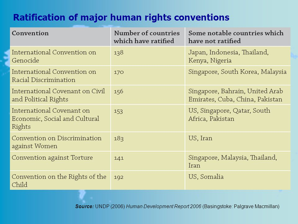 Ratification of major human rights conventions Source: UNDP (2006) Human Development Report 2006 (Basingstoke: Palgrave Macmillan)