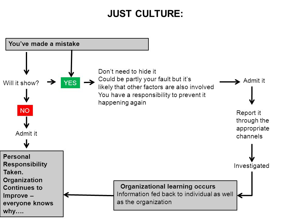 JUST CULTURE: You've made a mistake Will it show?YES Don't need to hide it Could be partly your fault but it's likely that other factors are also invo