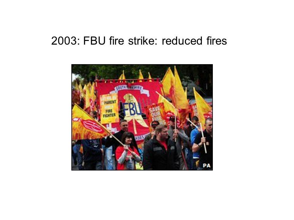 2003: FBU fire strike: reduced fires