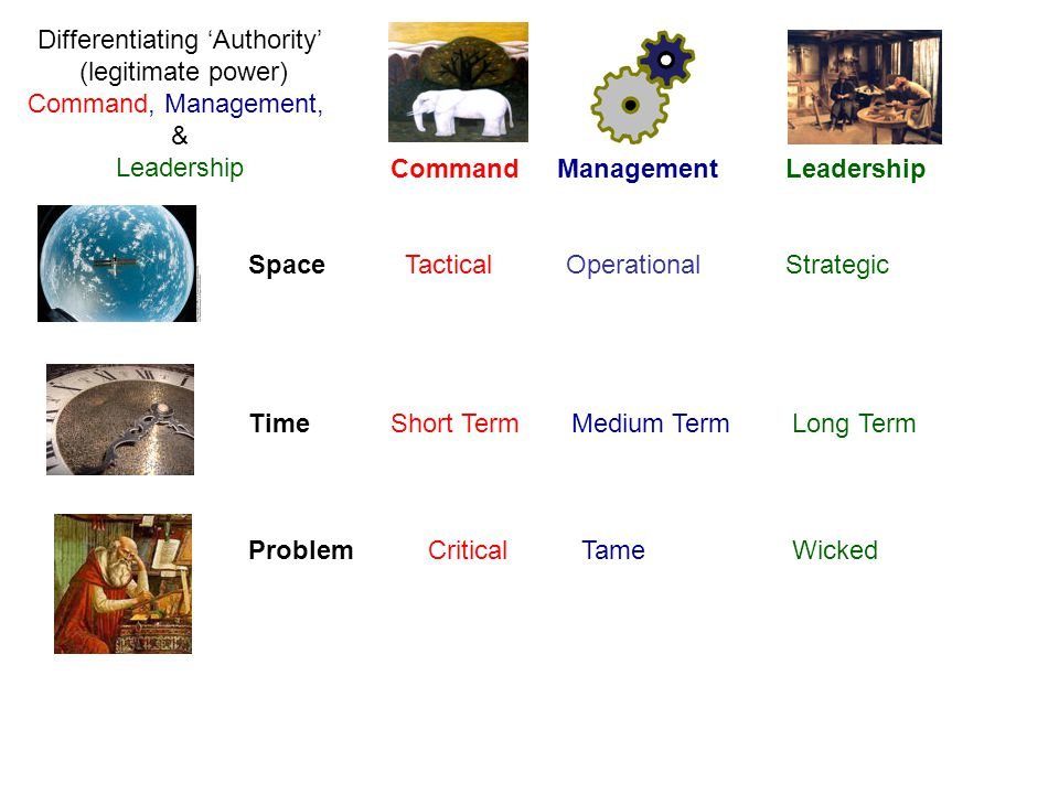 Command Management Leadership Space Tactical Operational Strategic Time Short Term Medium Term Long Term Problem Critical Tame Wicked Differentiating