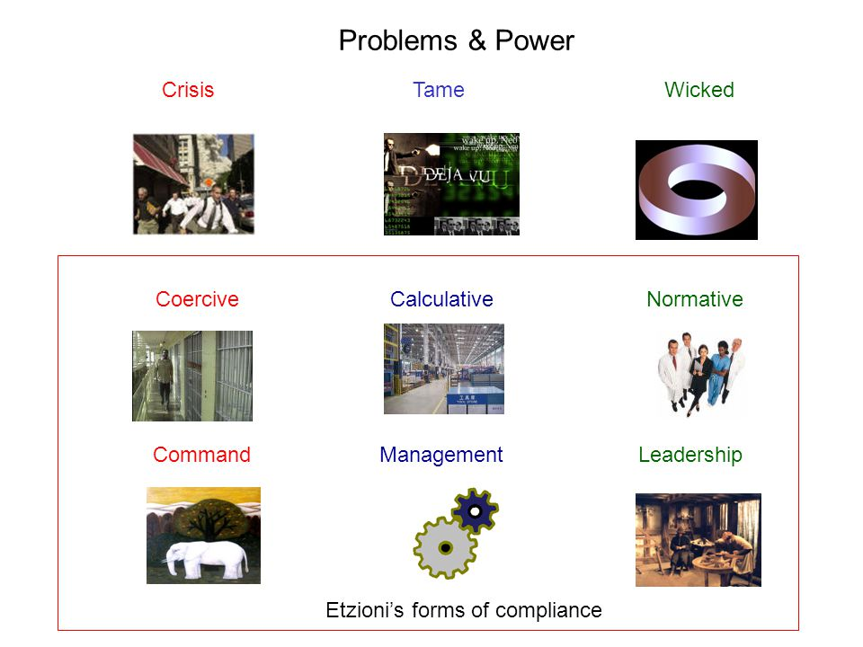 Coercive Calculative Normative Command Management Leadership Etzioni's forms of compliance Problems & Power CrisisTameWicked