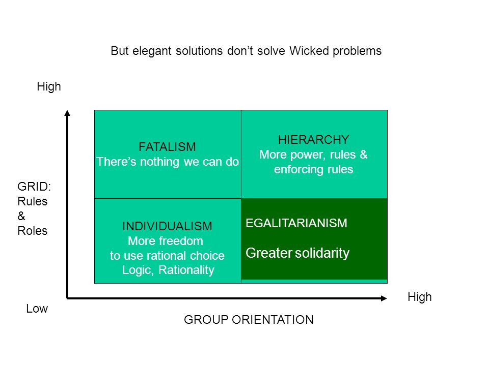But elegant solutions don't solve Wicked problems GRID: Rules & Roles GROUP ORIENTATION High Low FATALISM There's nothing we can do INDIVIDUALISM More