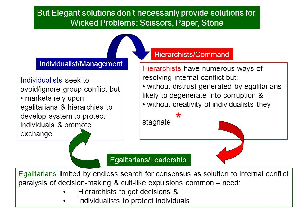 Hierarchists/Command Individualist/Management Egalitarians/Leadership But Elegant solutions don't necessarily provide solutions for Wicked Problems: S