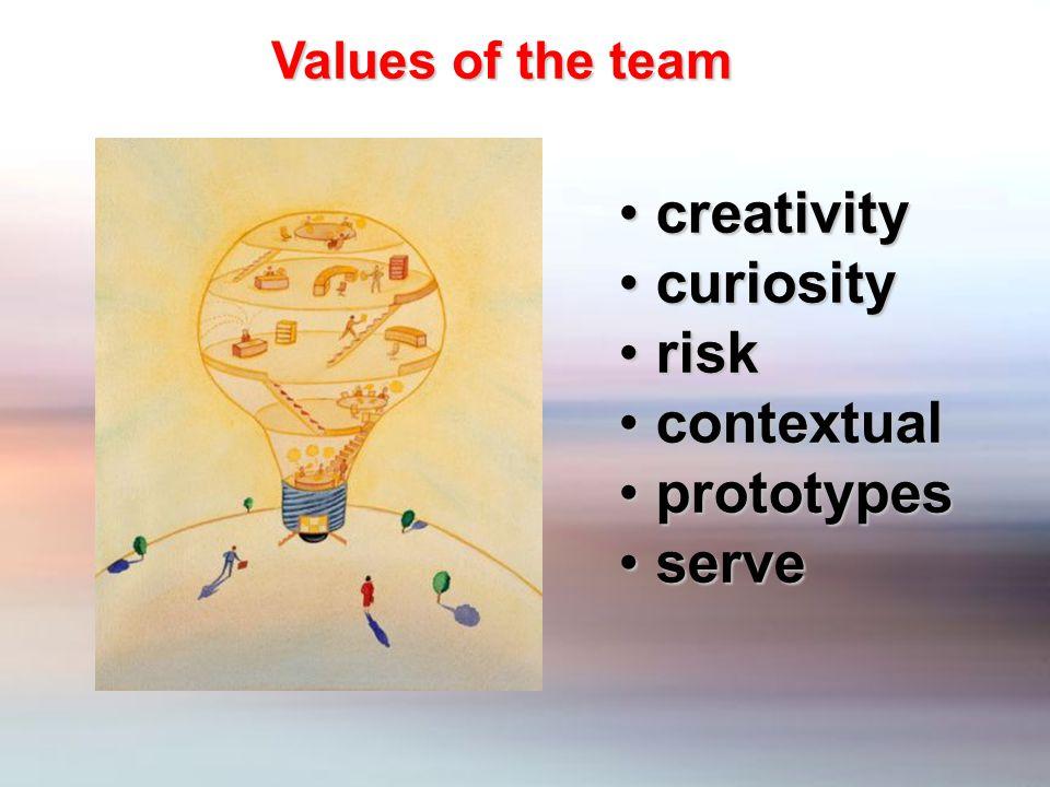 creativity creativity curiosity curiosity risk risk contextual contextual prototypes prototypes serve serve Values of the team