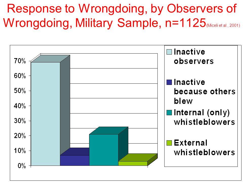 Response to Wrongdoing, by Observers of Wrongdoing, Military Sample, n=1125 (Miceli et al., 2001)