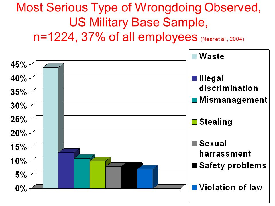 Most Serious Type of Wrongdoing Observed, US Military Base Sample, n=1224, 37% of all employees (Near et al., 2004)