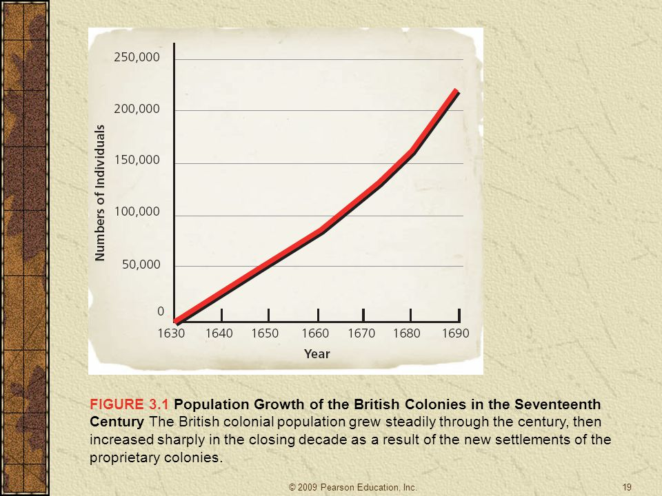 19 FIGURE 3.1 Population Growth of the British Colonies in the Seventeenth Century The British colonial population grew steadily through the century, then increased sharply in the closing decade as a result of the new settlements of the proprietary colonies.