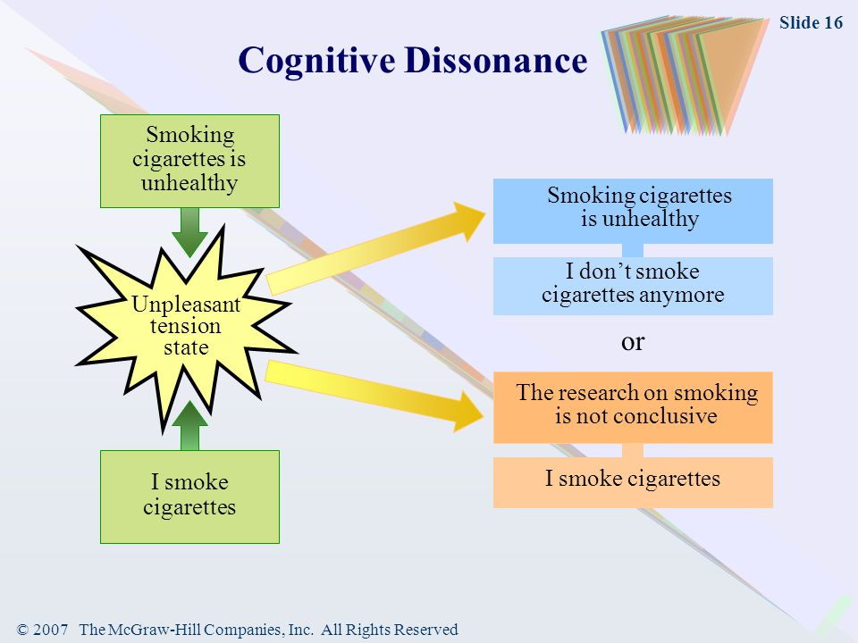 © 2007 The McGraw-Hill Companies, Inc. All Rights Reserved Slide 16 Cognitive Dissonance Smoking cigarettes is unhealthy or The research on smoking is