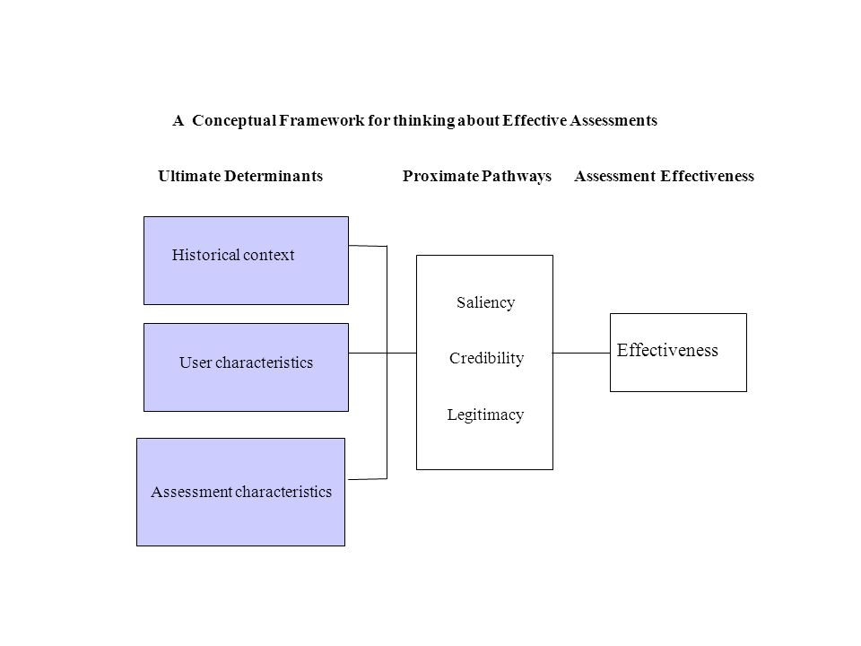 A Conceptual Framework for thinking about Effective Assessments Ultimate Determinants Proximate Pathways Assessment Effectiveness Assessment characteristics Saliency Credibility Legitimacy Effectiveness User characteristics Historical context