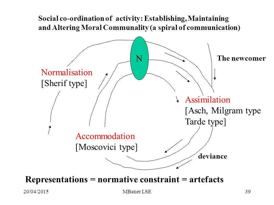 20/04/2015MBauer LSE Normalisation [Sherif type] Assimilation [Asch, Milgram type Tarde type] Accommodation [Moscovici type] Social co-ordination of activity: Establishing, Maintaining and Altering Moral Communality (a spiral of communication) N The newcomer Representations = normative constraint = artefacts deviance 39