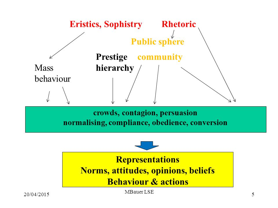 20/04/2015 MBauer LSE 5 crowds, contagion, persuasion normalising, compliance, obedience, conversion Mass behaviour Rhetoric communityPrestige hierarchy Representations Norms, attitudes, opinions, beliefs Behaviour & actions Eristics, Sophistry Public sphere