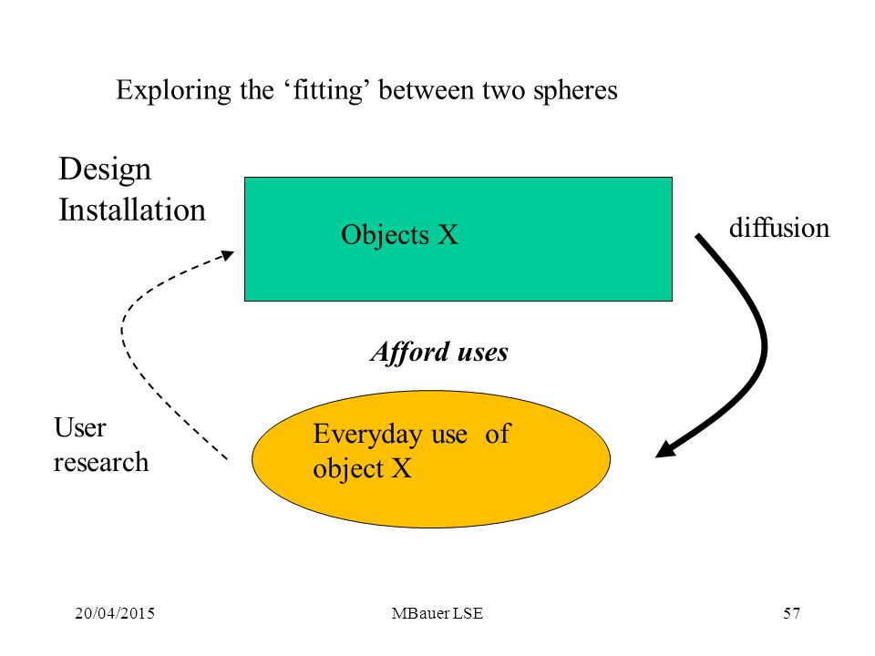 20/04/2015MBauer LSE Objects X Everyday use of object X Exploring the 'fitting' between two spheres diffusion User research 57 Afford uses Design Installation