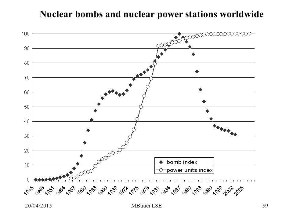20/04/2015MBauer LSE59 Nuclear bombs and nuclear power stations worldwide