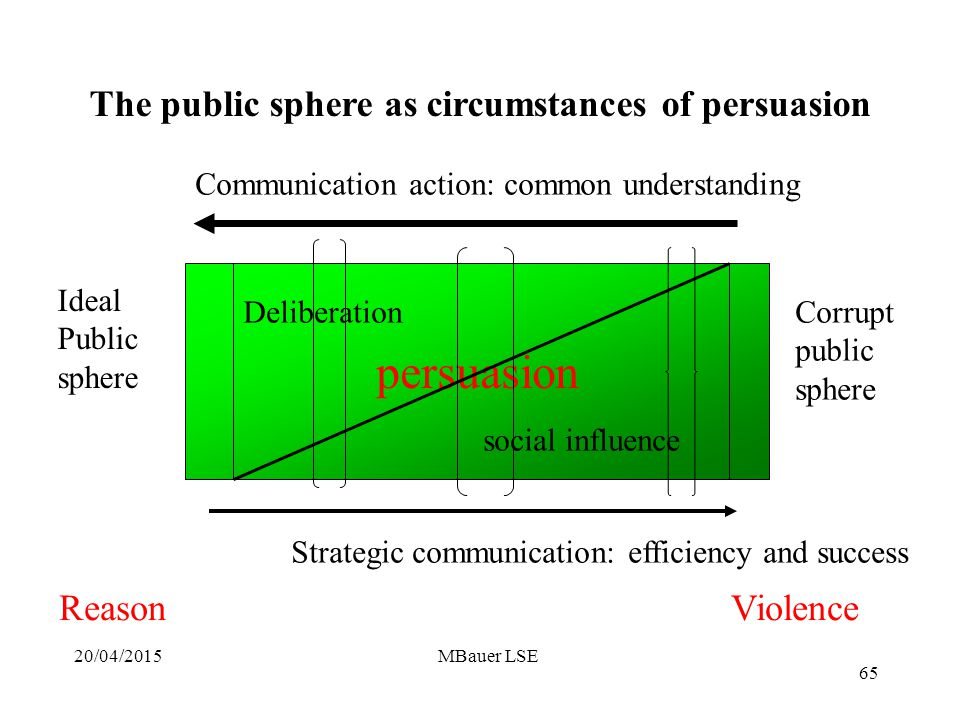 20/04/2015MBauer LSE persuasion Deliberation social influence Communication action: common understanding Strategic communication: efficiency and success Ideal Public sphere Corrupt public sphere The public sphere as circumstances of persuasion 65 ReasonViolence