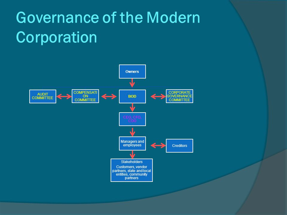 Governance of the Modern Corporation Owners COMPENSATI ON COMMITTEE BOD CEO, CFO, COO Managers and employees AUDIT COMMITTEE CORPORATE GOVERNANCE COMM