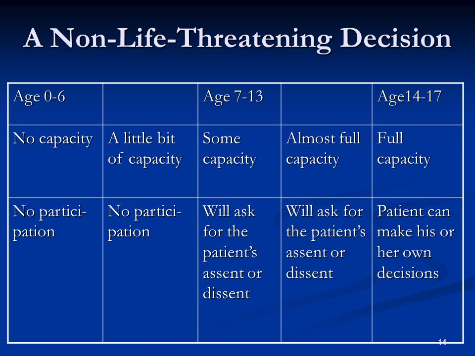 14 A Non-Life-Threatening Decision Age 0-6 Age 7-13 Age14-17 No capacity A little bit of capacity Some capacity Almost full capacity Full capacity No