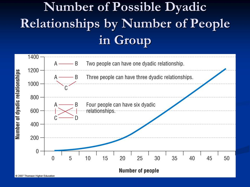 Number of Possible Dyadic Relationships by Number of People in Group