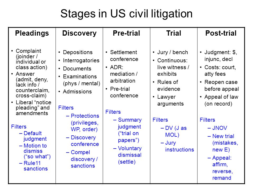 Stages in US civil litigation Pleadings Complaint (joinder / individual or class action) Answer (admit, deny, lack info / counterclaim, cross-claim) L
