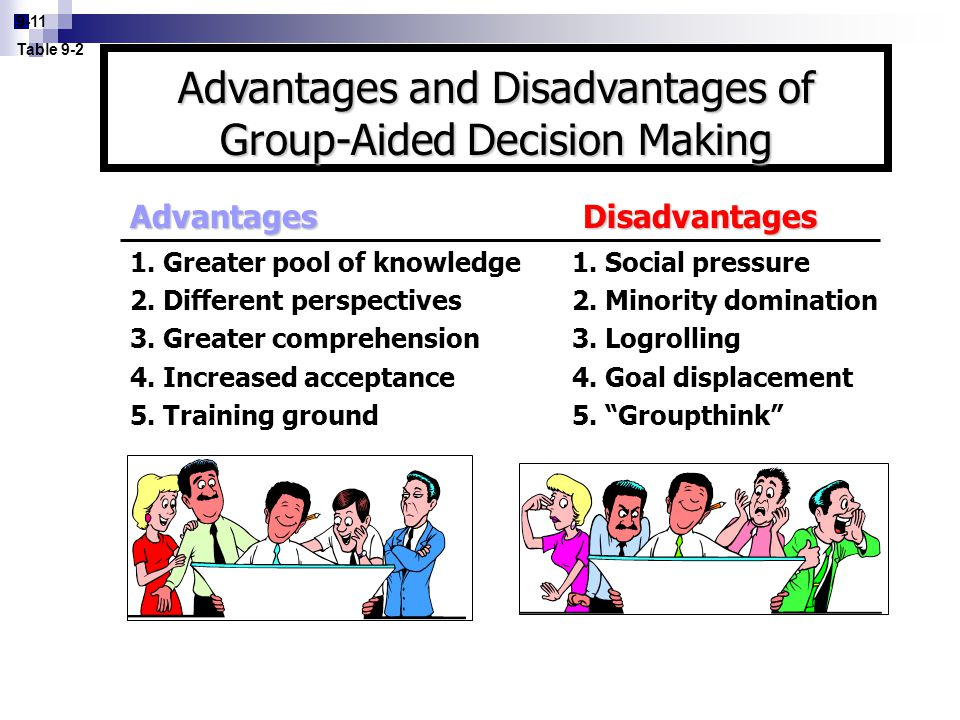 9-11 Table 9-2 Advantages Disadvantages 1. Greater pool of knowledge1. Social pressure 2. Different perspectives2. Minority domination 3. Greater comp