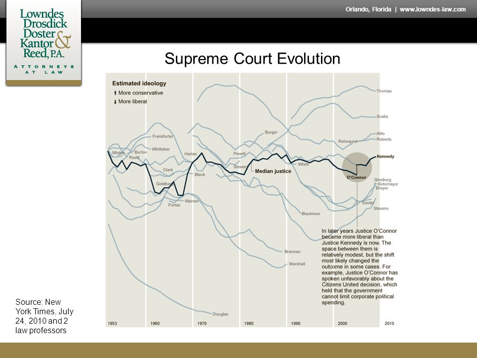 Orlando, Florida   www.lowndes-law.com Supreme Court Evolution Source: New York Times, July 24, 2010 and 2 law professors