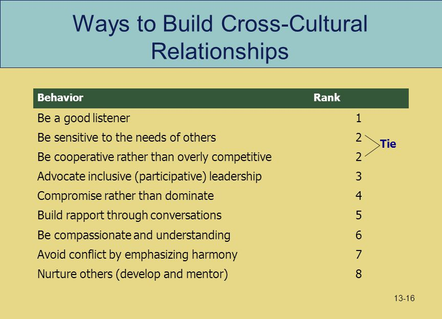 Ways to Build Cross-Cultural Relationships 8Nurture others (develop and mentor) 7Avoid conflict by emphasizing harmony 6Be compassionate and understan