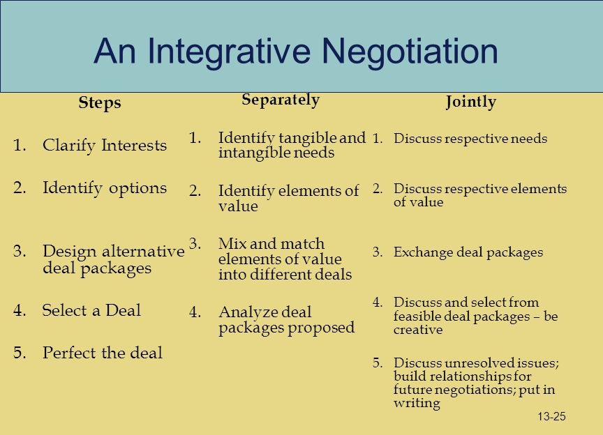 An Integrative Negotiation Steps 1.Clarify Interests 2.Identify options 3.Design alternative deal packages 4.Select a Deal 5.Perfect the deal Jointly