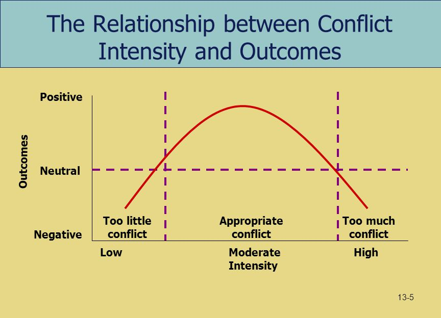 The Relationship between Conflict Intensity and Outcomes LowModerate Intensity High Too little conflict Appropriate conflict Too much conflict Negativ