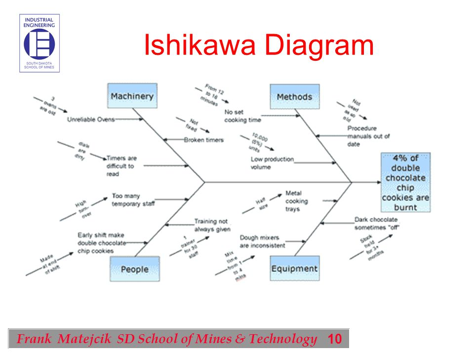 10 Frank Matejcik SD School of Mines & Technology Ishikawa Diagram
